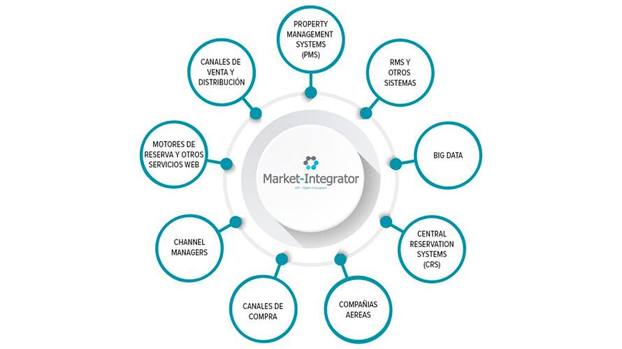 Qué puede hacer por tu negocio la estrategia Market Integrator de Dingus